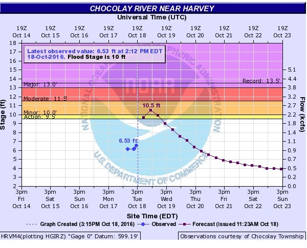 nmw-chocolay-river-flood-chart